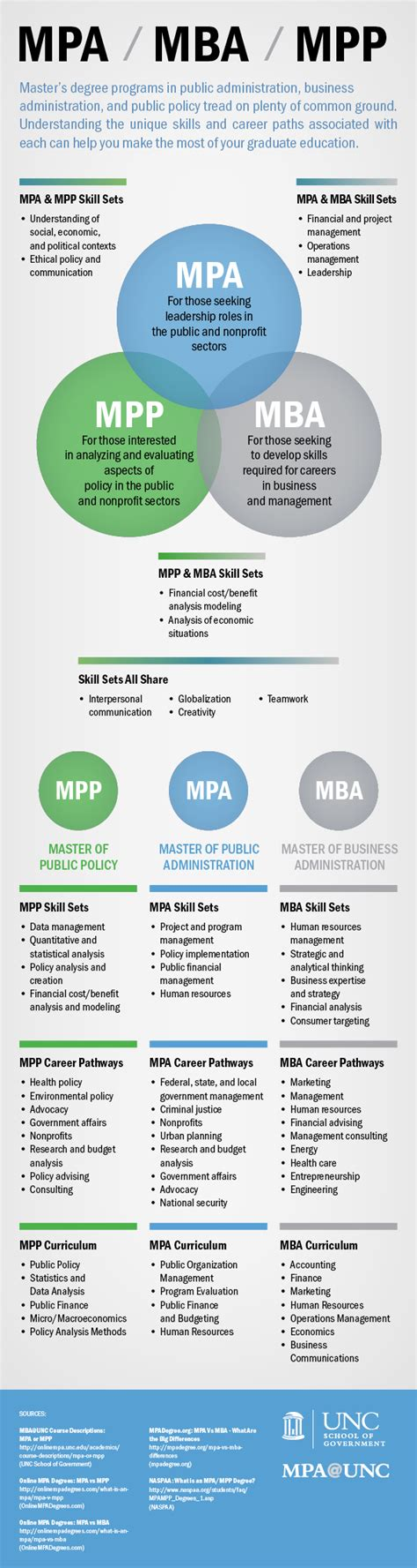 Difference Between An Mpa And Mba by Mpa Mpp Or Mba Which Is Right For You Mpa Unc