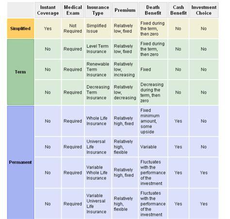 insurance comparison chart compare insurance