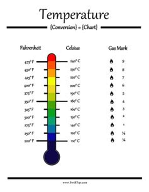 Room Temperature In Celcius by 1000 Images About Tips On Charts