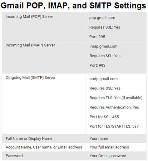 porta imap gmail gmail pop imap and smtp settings