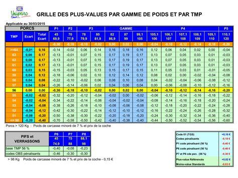 Au Grille by Grilles Uniporc Ouest