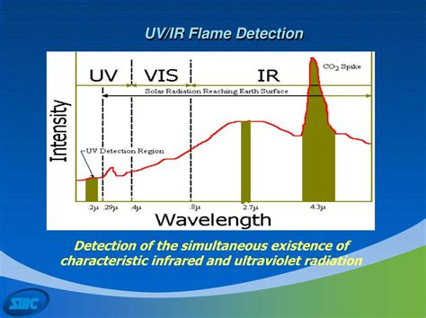 uv ir flame detector test l ppt flame detectors and open path gas detectors