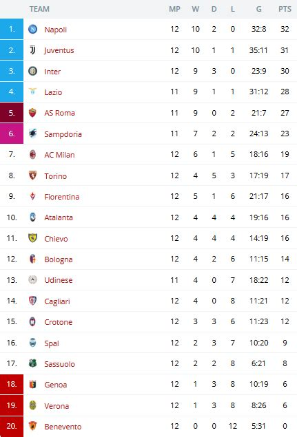 serie a league table serie a 2017 18 week 13 league table and matchs 18 19