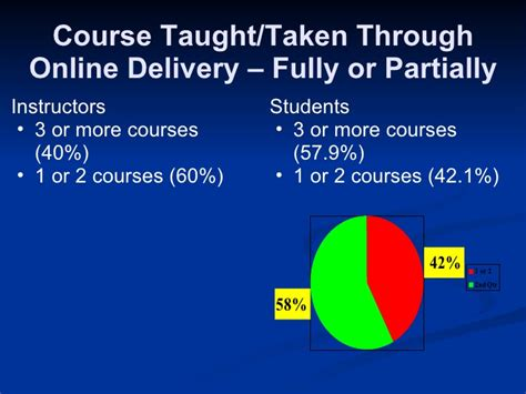 Usm Mba Course by Pilot Use Of Wimba At Usm