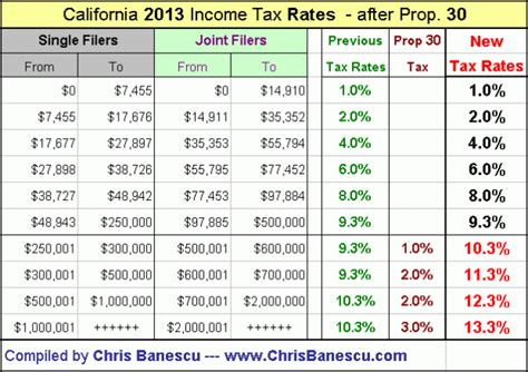 state tax rate table california tax tables 2017 brokeasshome com