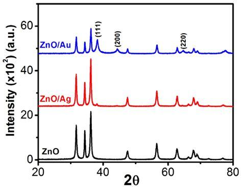 xrd pattern of zno powder figure s12 powder x ray diffraction pxrd patterns of