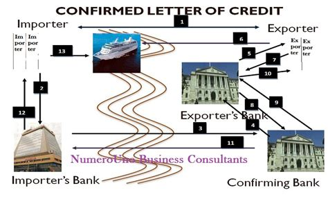 Letter Of Credit Not Confirmed lc confirmation letter of credit confirmation and work flow lc confirmation letter of