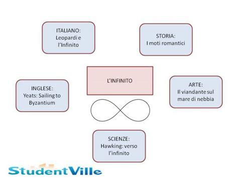 argomenti da portare agli esami di terza media mappa concettuale terza media 5 tesine studentville