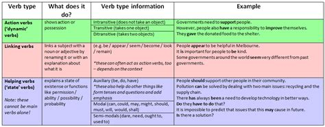 Why Should Verbs Be Used In Writing A Resume by Sentence Structure Focus On Verbs Rmit Worldwide