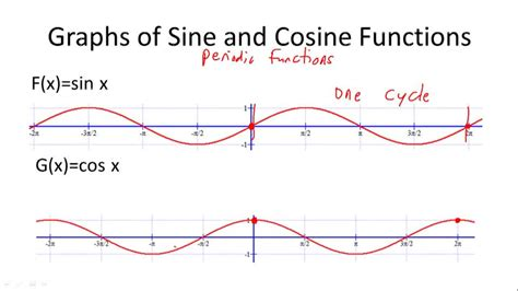 section 4 5 graphs of sine and cosine functions graphs of sine and cosine worksheet invigorite