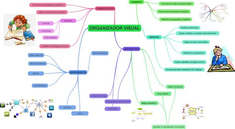 Imagenes De Organisadores Visuales | organizadores visuales organizador visual