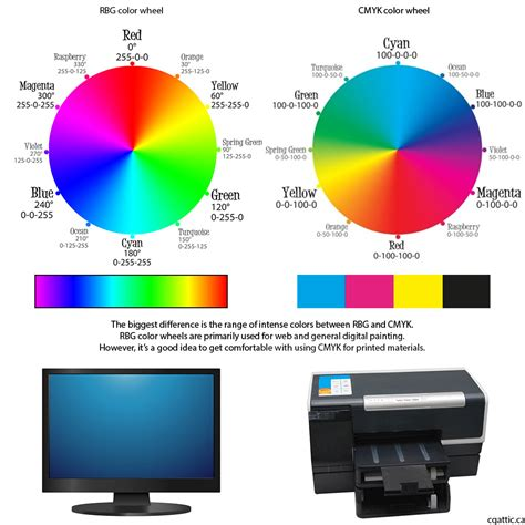 simplified color wheel theory on picking paint colors from the primary color wheel for