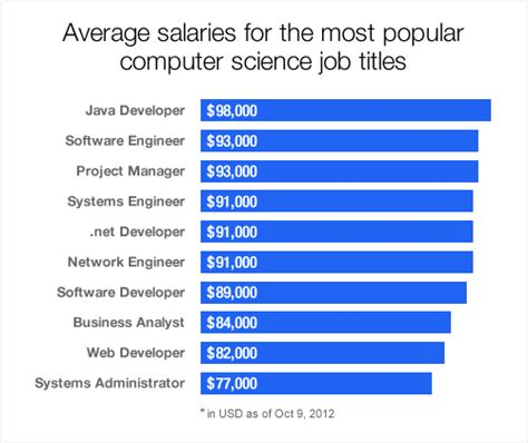 Mba Degree Salary Atlanta by What S In Demand Computer Science Indeed