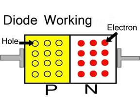 how does a diode works how does a p n junction diode works explained through animation