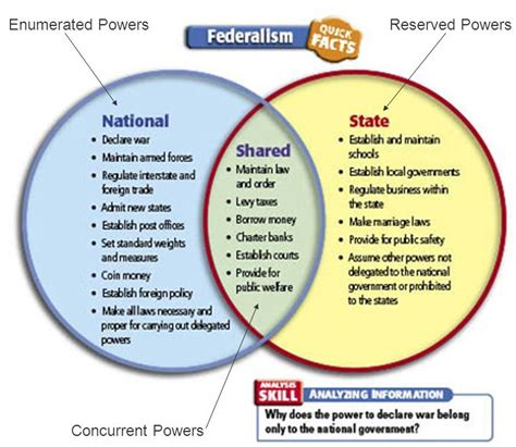 powers of state and federal government venn diagram federal and state powers venn diagram state and local
