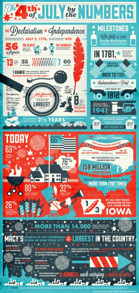 The Americans Season 1345 4th of july sheet daily infographic