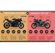 Hyosung GT250R Vs Yamaha YZF R3