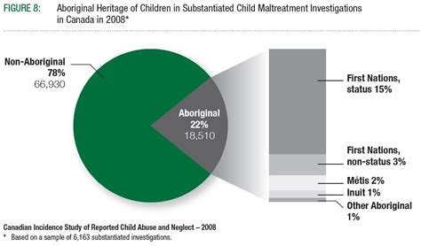 section 8 abuse archived canadian incidence study of reported child