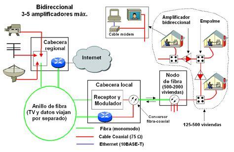 cabecera para television por cable 7 4 catv redes de tv por cable