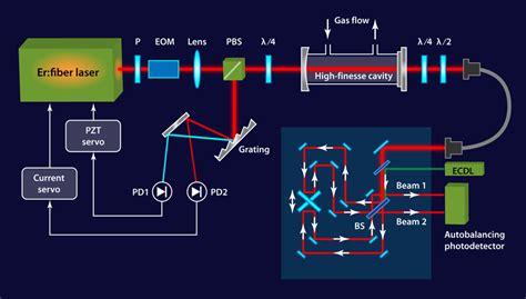 Laser Spectroscopy physics viewpoint ultrasensitive absorption spectroscopy