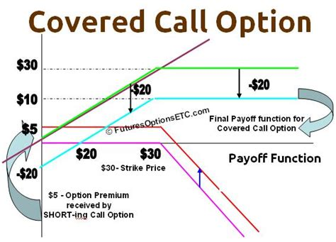 covered call diagram covered call option profit loss calculations for