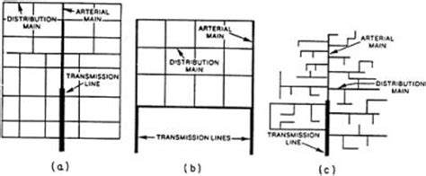 grid pattern water distribution chapter c1 water systems piping engineering360