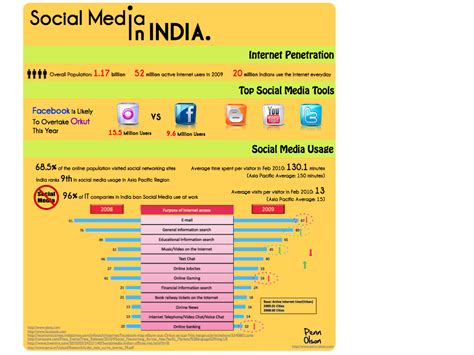 thesis on social media marketing in india the social media landscape in india infographic