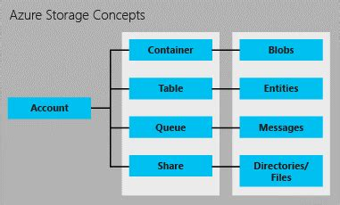 azure table storage limits azure to store and process large amounts of sql data