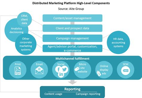table wealth management field marketing at insurers and wealth managers