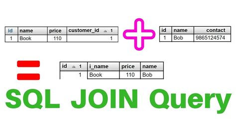 Sql Join Tables From Different Databases by Join Different Tables Of A Database With Sql Join