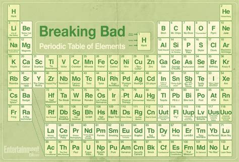 Breaking Bad Periodic Table by Breaking Bad The Periodic Table Of Elements