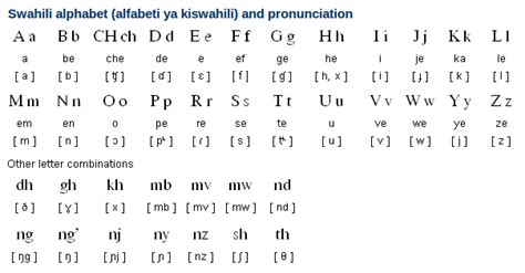 Letter Names Pronunciation image gallery swahili writing