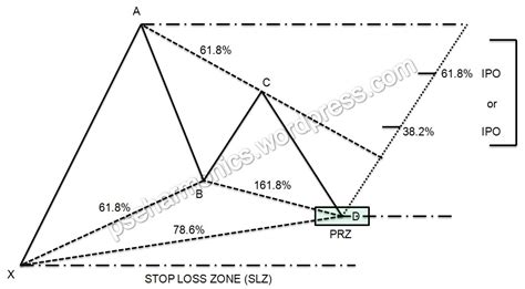 harmonic pattern trading pdf harmonic pattern trading strategy pdf