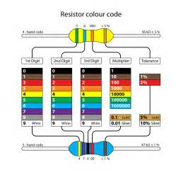 resistor color bands resistors color coding chart