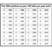 VIN Number Decoder  For Dale Vehicles Car Detailing