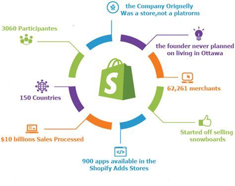 shopify themes development tutorial shopify development shopify store development