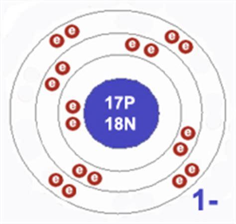 diagram of chlorine atom the open door web site chemistry visual chemistry