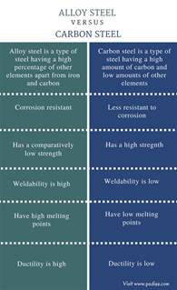 carbon metal resistor difference what is the difference between metal and carbon resistors 28 images difference between alloy