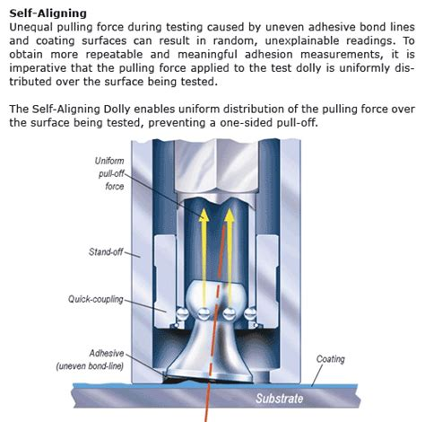 adhesion tester positest  astm  atm