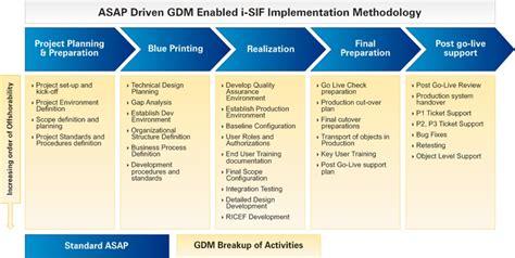 implementation methodology template sap platform