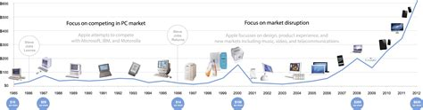 apple history apple stock history