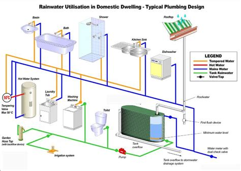 rainwater tank desing and installation handbook nov 08 roof water harvesting with ground water recharge system