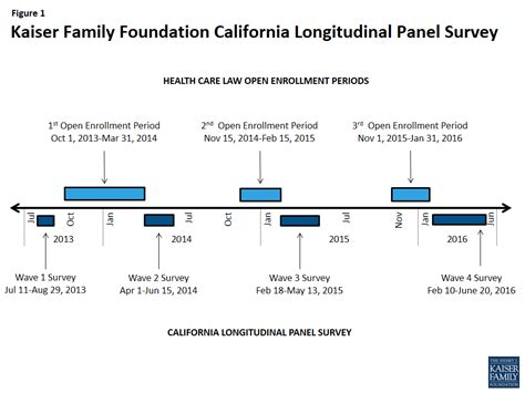 Panel Survey - a final look california s previously uninsured after the