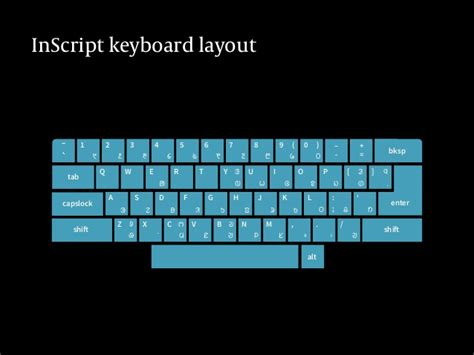 keyboard layout inscript typoday 2016 presentation by pooja saxena and subhashish