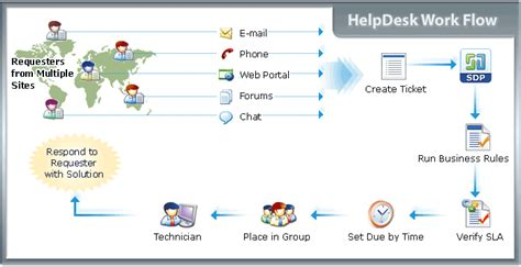 manageengine service desk support best help desk software help desk blogs