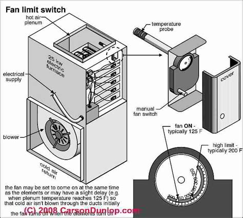 heater fan limit switch how to repair electric heat staged electric furnaces
