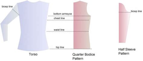 understanding pattern ease design for clothing ease in garment
