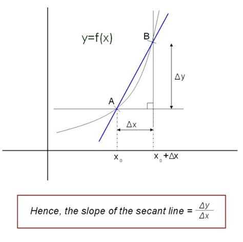 secant line finding an equation for a secant line youtube