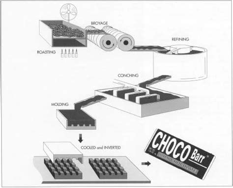 Cocoa Cacao Nibs Biji Kakao Cokelat Murni Coklat 100gr membuat coklat usahamart