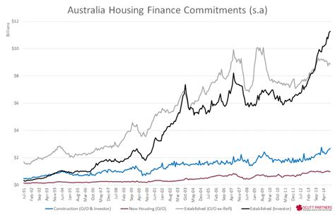 housing investment lending keeps on keeping on scutt